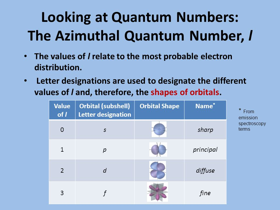 Looking at Quantum Numbers: The Azimuthal Quantum Number, l The values of l relate to the most probable electron distribution.