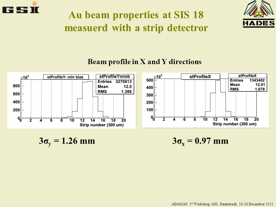 Au beam properties at SIS 18 measuerd with a strip detectror Beam profile in X and Y directions 3σ y = 1.26 mm3σ x = 0.97 mm ADAMAS 1 st Workshop, GSI, Darmstadt, 16-18 December 2012