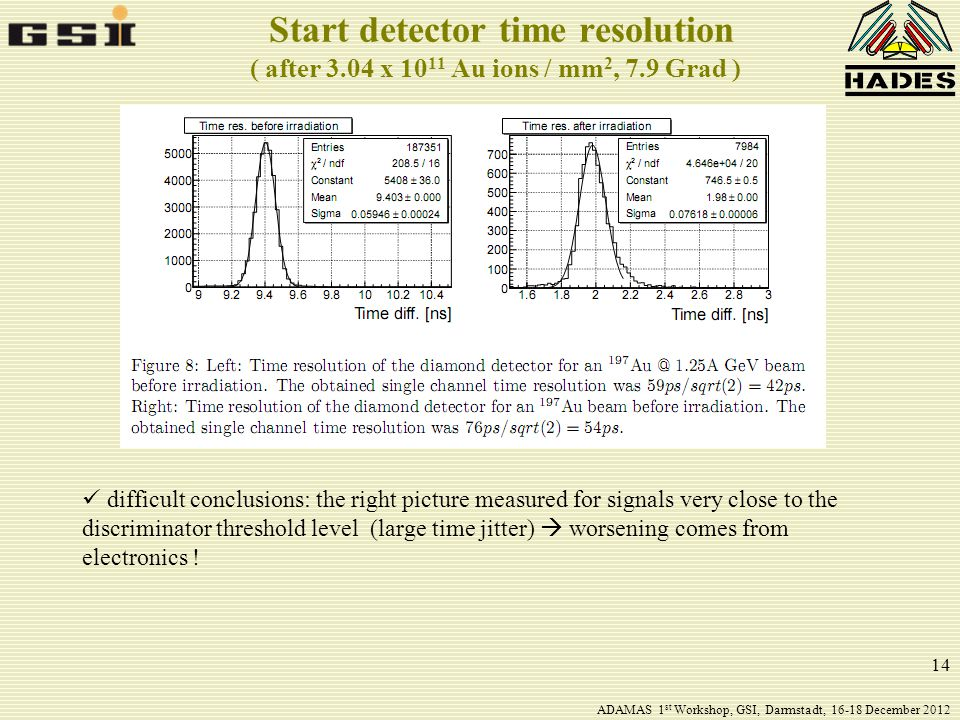 14 Start detector time resolution ( after 3.04 x 10 11 Au ions / mm 2, 7.9 Grad ) difficult conclusions: the right picture measured for signals very close to the discriminator threshold level (large time jitter)  worsening comes from electronics .