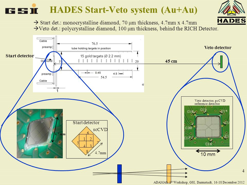 4 HADES Start-Veto system (Au+Au)  Start det.: monocrystalline diamond, 70  m thickness, 4.7mm x 4.7mm  Veto det.: polycrystalline diamond, 100  m thickness, behind the RICH Detector.