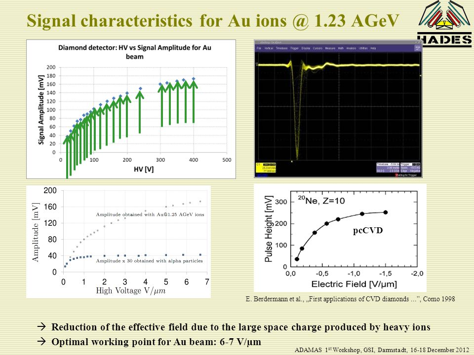"Signal characteristics for Au ions @ 1.23 AGeV E. Berdermann et al., ""First applications of CVD diamonds..."", Como 1998 pcCVD  Reduction of the effec"