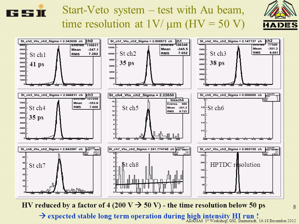 8 Start-Veto system – test with Au beam, time resolution at 1V/  m (HV = 50 V) St ch1 41 ps St ch2 35 ps St ch3 38 ps St ch4 35 ps St ch5St ch6 St ch7 St ch8HPTDC resolution HV reduced by a factor of 4 (200 V  50 V) - the time resolution below 50 ps  expected stable long term operation during high intensity HI run .