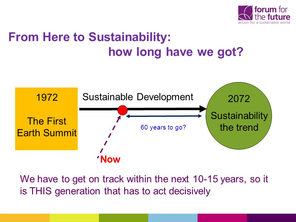 From Here to Sustainability: how long have we got.