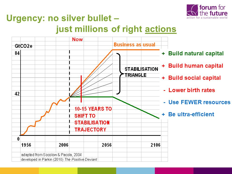 Urgency: no silver bullet – just millions of right actions + Build natural capital + Build human capital + Build social capital - Lower birth rates - Use FEWER resources + Be ultra-efficient Now developed in Parkin (2010) The Positive Deviant