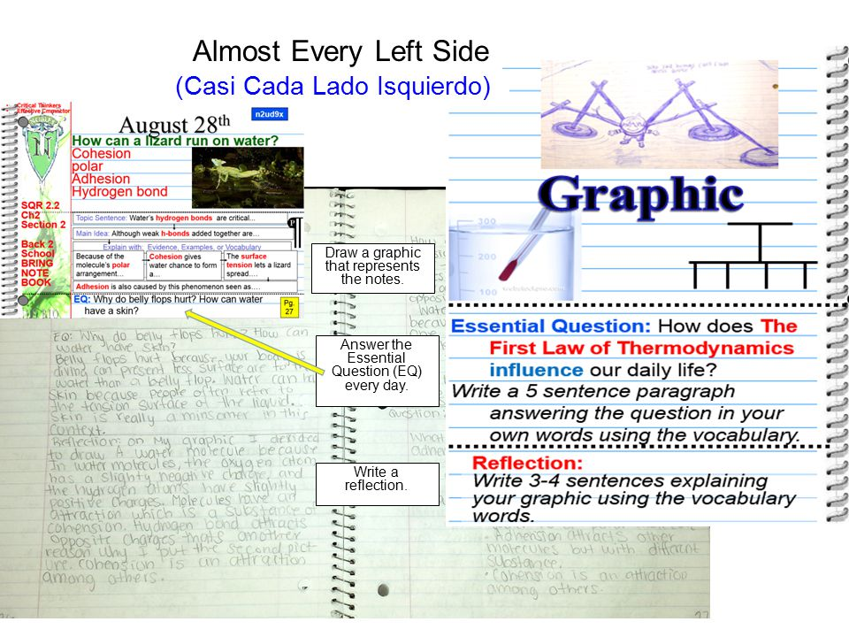 Draw a graphic that represents the notes.Answer the Essential Question (EQ) every day.