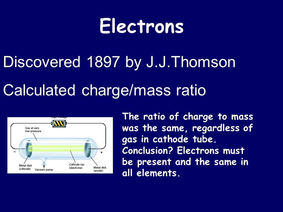 Electrons Discovered 1897 by J.J.Thomson Calculated charge/mass ratio The ratio of charge to mass was the same, regardless of gas in cathode tube. Con