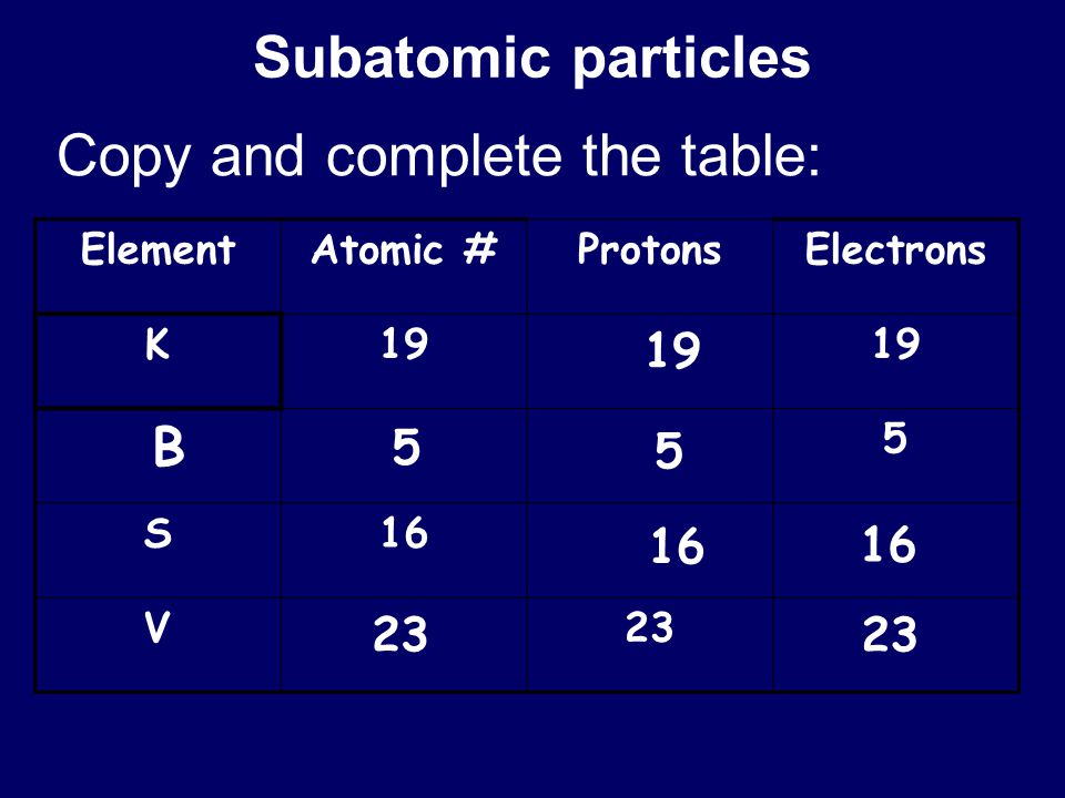 Subatomic particles ElementAtomic #ProtonsElectrons K19 5 S16 V23 19 B 5 5 16 23 Copy and complete the table: