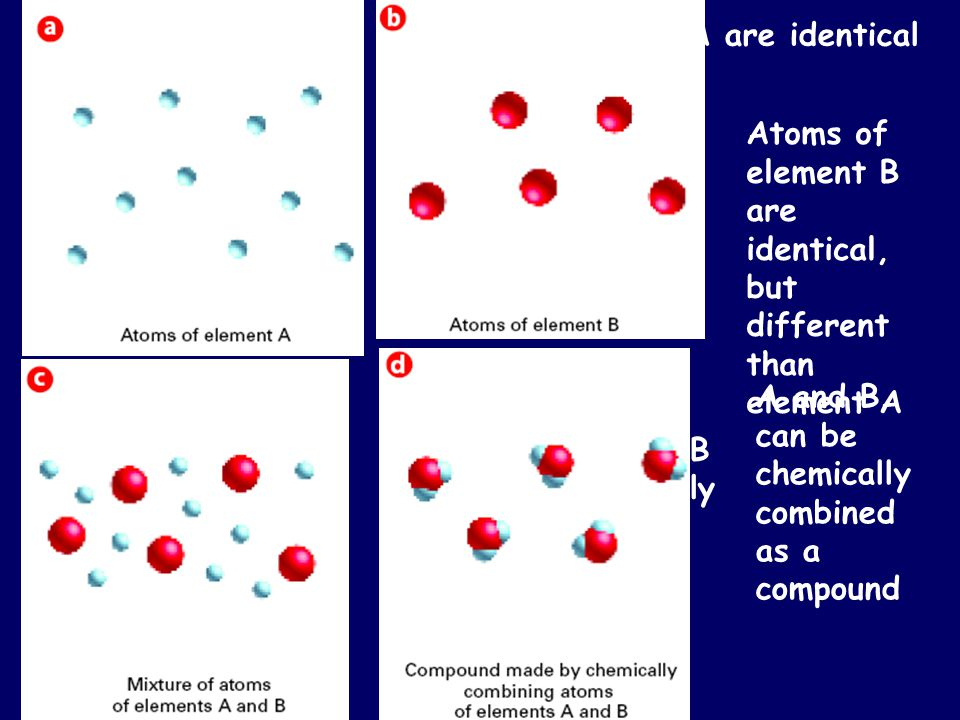 Atoms of element A are identical Atoms of element B are identical, but different than element A Atoms of element A and B can be physically mixed toget