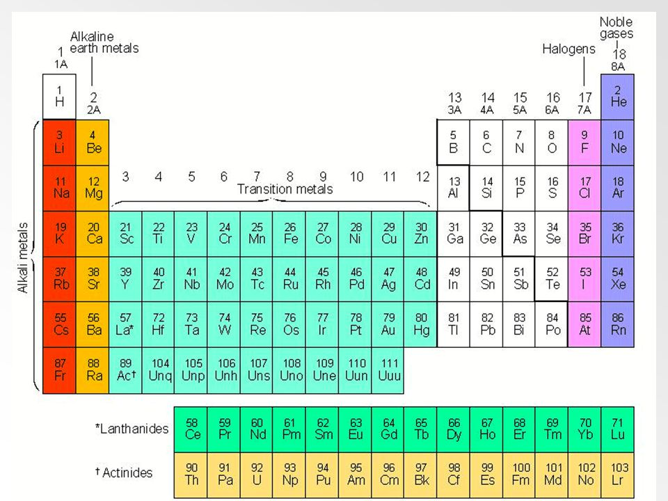 a. In 1913, Henry ______ – British physicist, arranged elements according to increasing ____________ b. The arrangement used today c. The symbol, atom