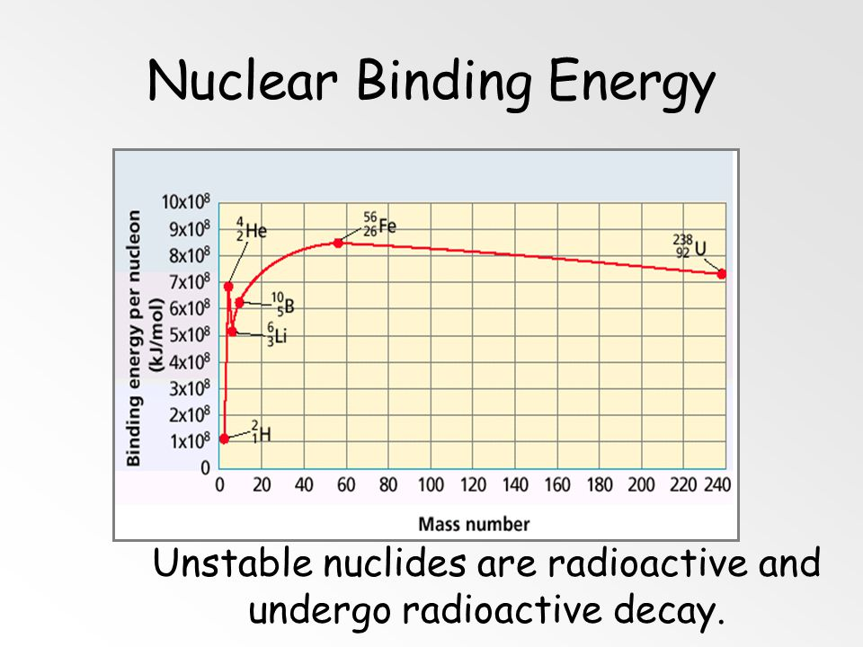 Nuclear Binding Energy Energy released when a nucleus is formed from nucleons. High binding energy = stable nucleus. E = mc 2 E:energy (J) m:mass defe