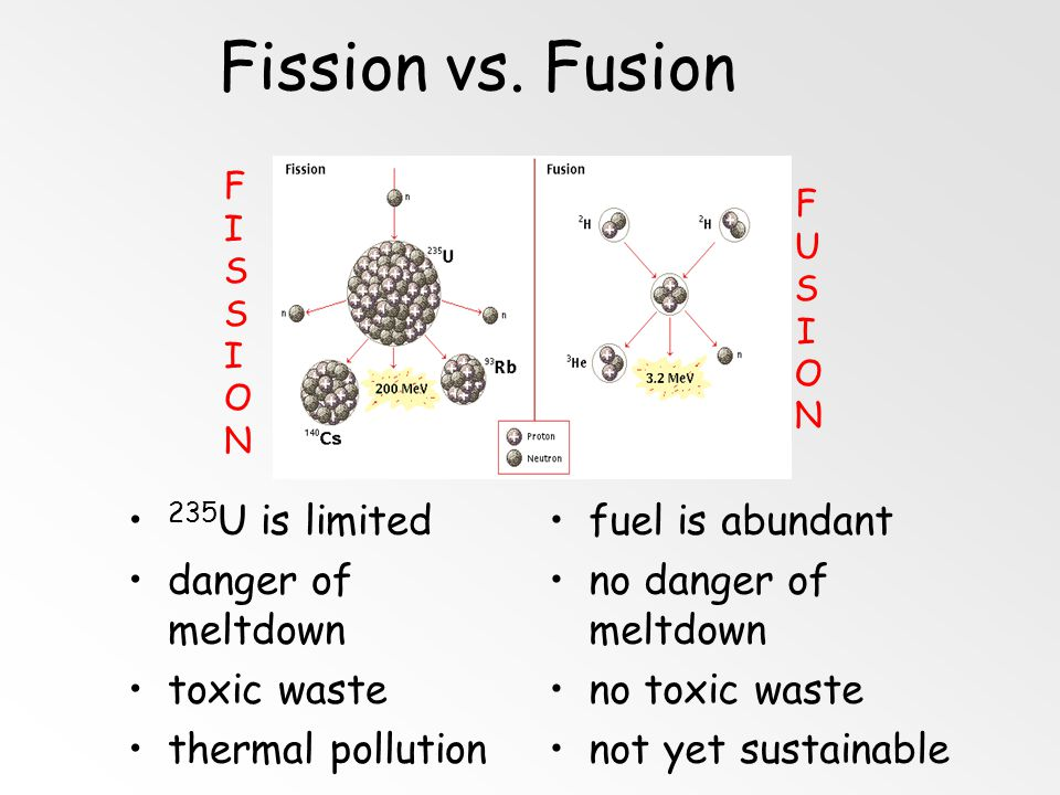 Fusion combining of two nuclei to form one nucleus of larger mass thermonuclear reaction – requires temp of 40,000,000 K to sustain 1 g of fusion fuel