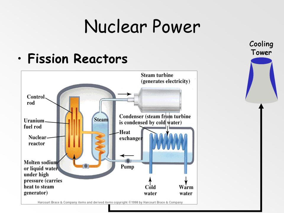Fission vs. Fusion 235 U is limited danger of meltdown toxic waste thermal pollution fuel is abundant no danger of meltdown no toxic waste not yet sus