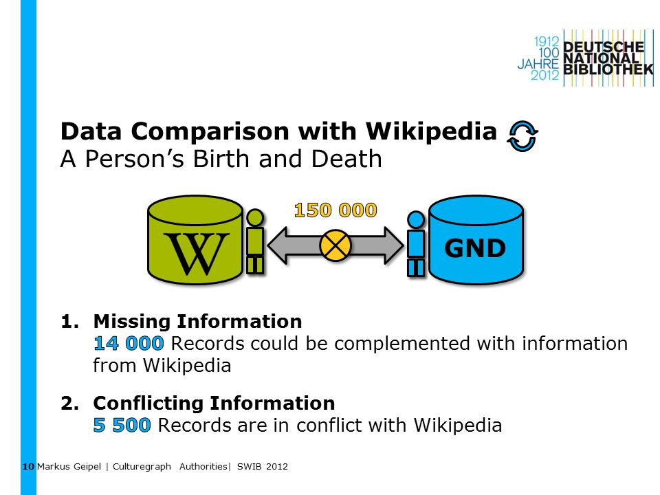Data Comparison with Wikipedia A Person's Birth and Death Markus Geipel | Culturegraph Authorities| SWIB 2012 10 GND
