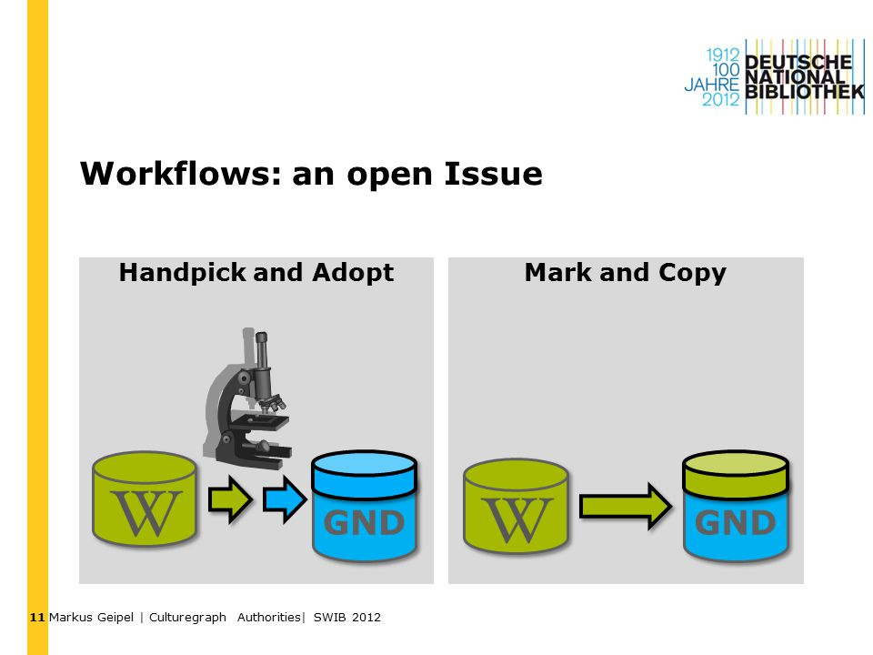 Workflows: an open Issue Handpick and AdoptMark and Copy Markus Geipel | Culturegraph Authorities| SWIB 2012 11 GND