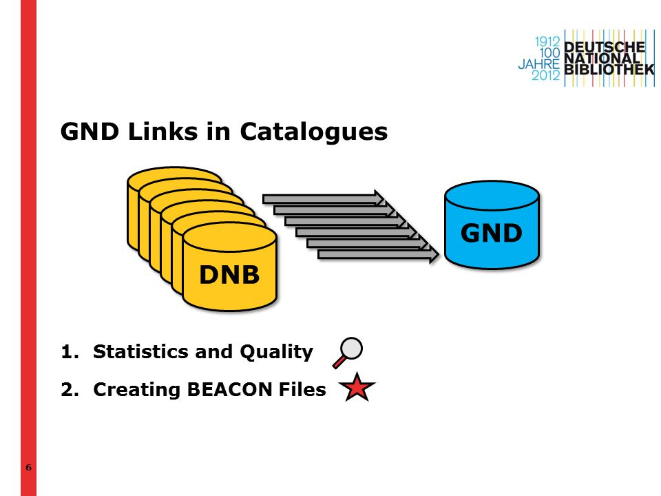 GND Links in Catalogues 1.Statistics and Quality 2.Creating BEACON Files 6 GND DNB