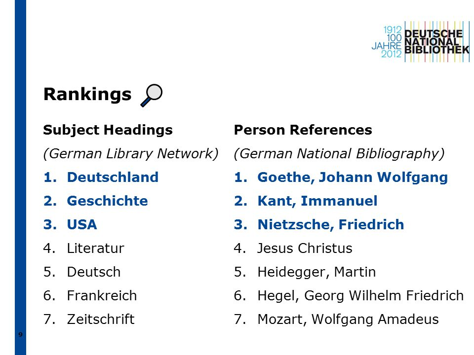 Rankings Subject Headings (German Library Network) 1.Deutschland 2.Geschichte 3.USA 4.Literatur 5.Deutsch 6.Frankreich 7.Zeitschrift Person References (German National Bibliography) 1.Goethe, Johann Wolfgang 2.Kant, Immanuel 3.Nietzsche, Friedrich 4.Jesus Christus 5.Heidegger, Martin 6.Hegel, Georg Wilhelm Friedrich 7.Mozart, Wolfgang Amadeus 9