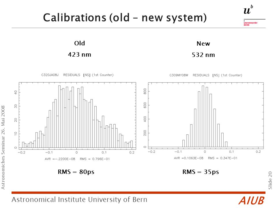AIUB Slide 20 Astronomical Institute University of Bern Astronomiches Seminar 26. Mai 2008 Calibrations (old – new system) RMS = 80psRMS = 35ps Old 42