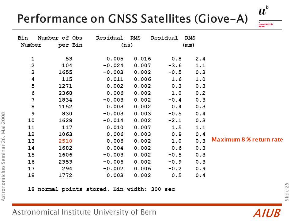 AIUB Slide 25 Astronomical Institute University of Bern Astronomiches Seminar 26.