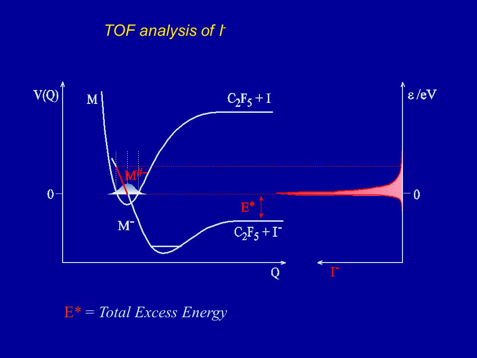 E* = Total Excess Energy TOF analysis of I -