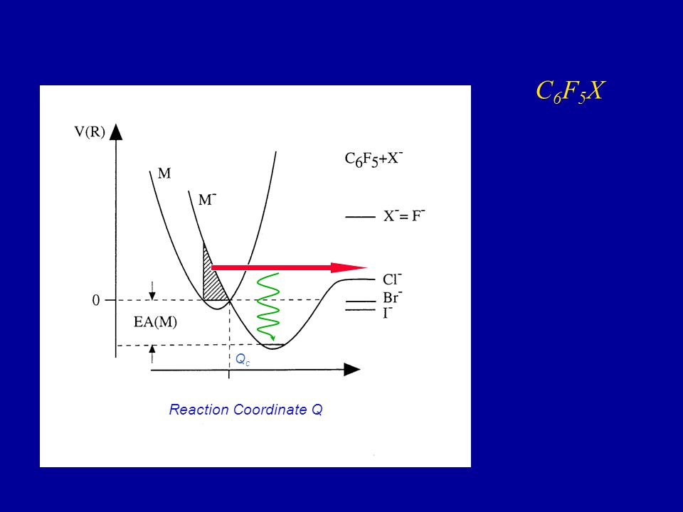 Reaction Coordinate Q QcQc C6F5XC6F5X