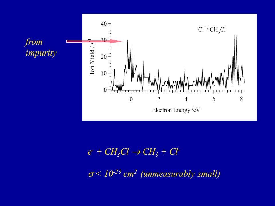 e - + CH 3 Cl  CH 3 + Cl -  < 10 -23 cm 2 (unmeasurably small) from impurity