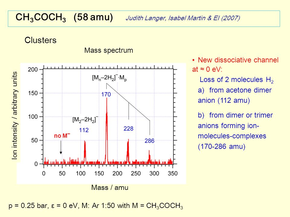Clusters Mass / amu p = 0.25 bar, ε = 0 eV, M: Ar 1:50 with M = CH 3 COCH 3 CH 3 COCH 3 (58 amu) Judith Langer, Isabel Martin & EI (2007) Mass spectrum New dissociative channel at ≈ 0 eV: Loss of 2 molecules H 2 a)from acetone dimer anion (112 amu) b)from dimer or trimer anions forming ion- molecules-complexes (170-286 amu) no M ¯ Ion intensity / arbitrary units