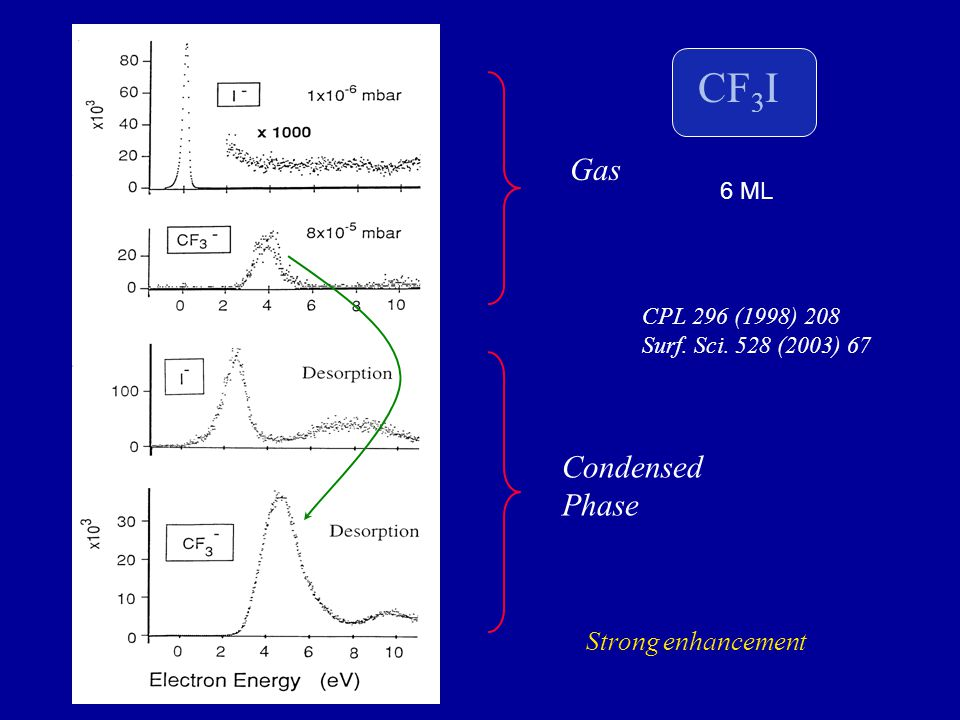 CF 3 I Gas Condensed Phase CPL 296 (1998) 208 Surf. Sci. 528 (2003) 67 6 ML Strong enhancement