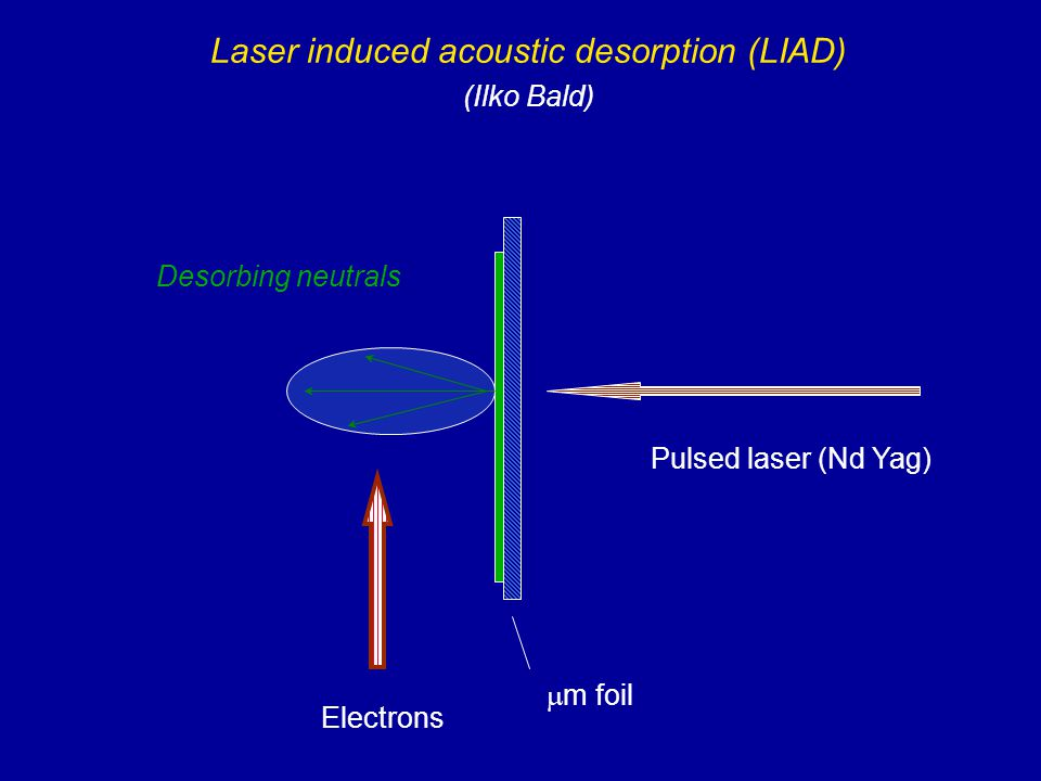 Laser induced acoustic desorption (LIAD) (Ilko Bald)  m foil Pulsed laser (Nd Yag) Desorbing neutrals Electrons