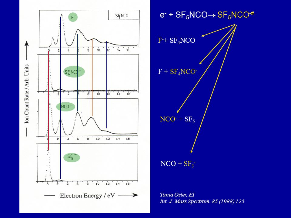 F - + SF 4 NCO F + SF 4 NCO - (10 3 ) (2.5x10 3 ) (1) NCO - + SF 5 NCO + SF 5 - Tania Oster, EI Int.