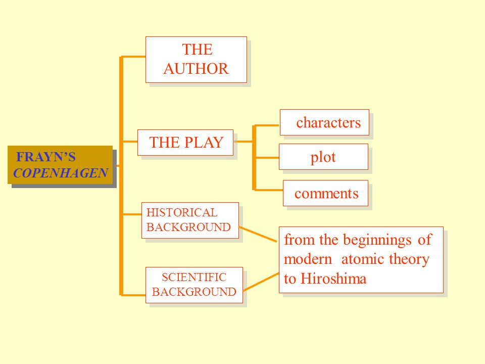 FRAYN'S COPENHAGEN SCIENTIFIC BACKGROUND THE PLAY characters plot comments THE AUTHOR HISTORICAL BACKGROUND from the beginnings of modern atomic theory to Hiroshima