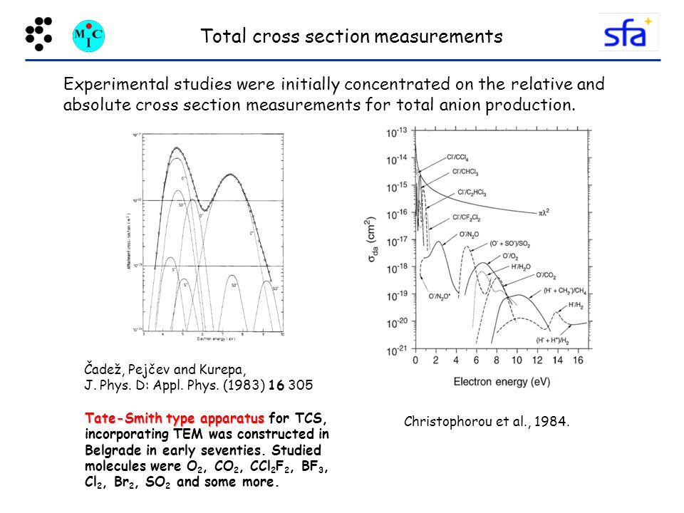 Total cross section measurements Experimental studies were initially concentrated on the relative and absolute cross section measurements for total anion production.
