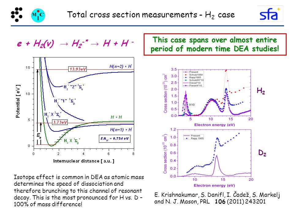 Total cross section measurements - H 2 case e + H 2 (v) → H 2 -* → H + H - E.