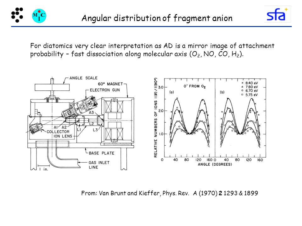 Angular distribution of fragment anion For diatomics very clear interpretation as AD is a mirror image of attachment probability – fast dissociation along molecular axis (O 2, NO, CO, H 2 ).