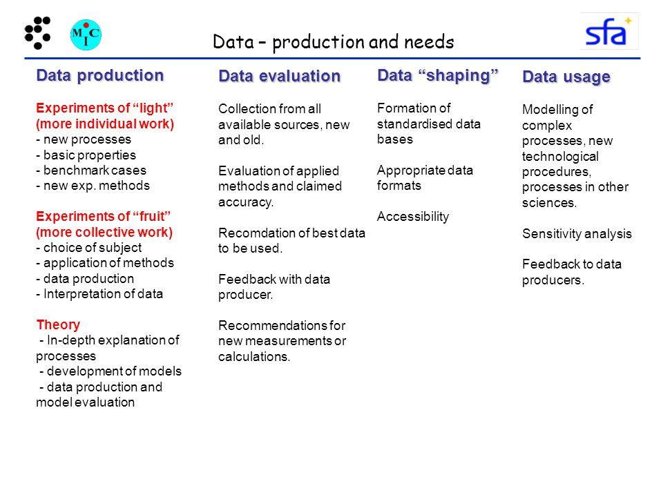 Data – production and needs Data production Experiments of light (more individual work) - new processes - basic properties - benchmark cases - new exp.