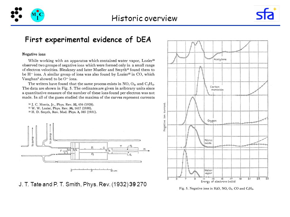 Historic overview First experimental evidence of DEA J.