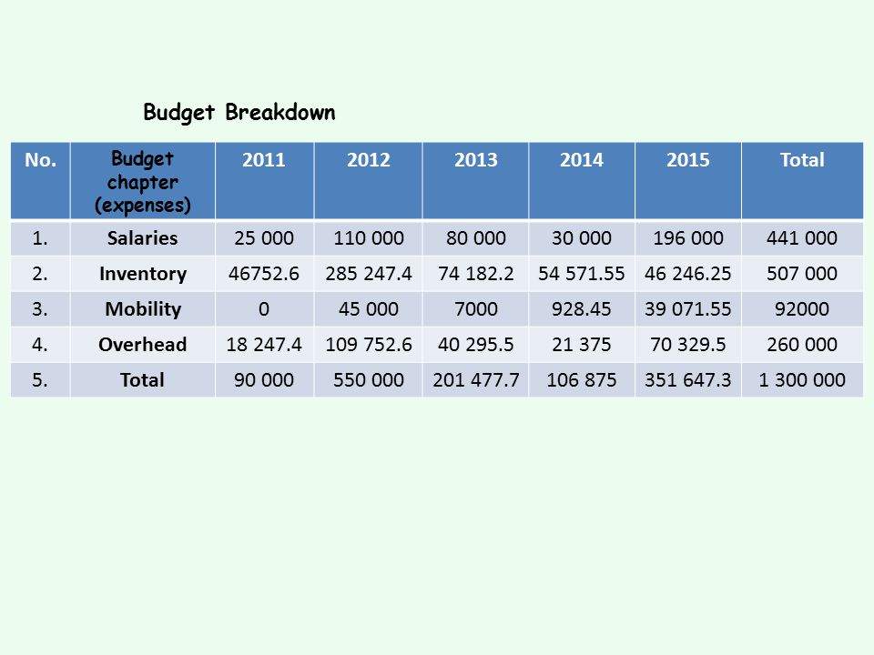 Budget Breakdown No. Budget chapter (expenses) 20112012201320142015Total 1.Salaries25 000110 00080 00030 000196 000441 000 2.Inventory46752.6285 247.4