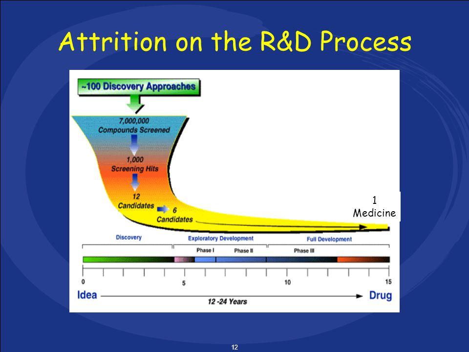 12 Attrition on the R&D Process 1 Medicine