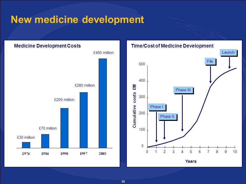 14 New medicine development £30 million £70 million £200 million £280 million Medicine Development CostsTime/Cost of Medicine Development Phase I Phase II Phase III File Launch Years Cumulative costs £M 0 100 200 300 400 500 012345678910 £450 million