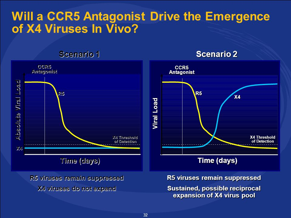 32 Will a CCR5 Antagonist Drive the Emergence of X4 Viruses In Vivo.