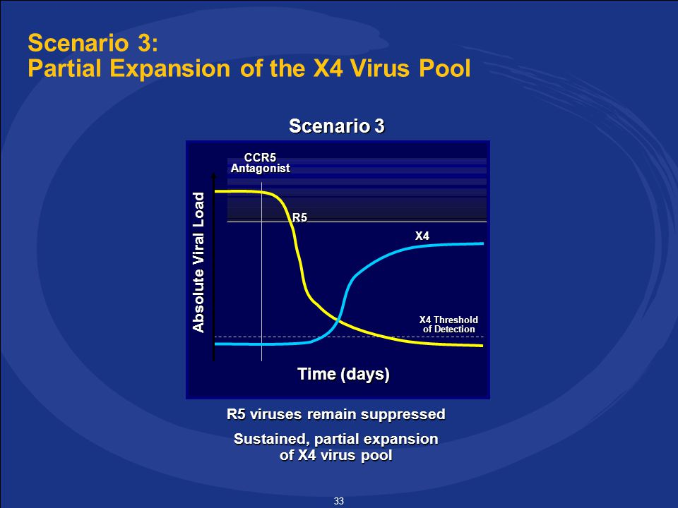 33 Scenario 3: Partial Expansion of the X4 Virus Pool R5 viruses remain suppressed Sustained, partial expansion of X4 virus pool Absolute Viral Load Time (days) CCR5Antagonist X4 Threshold of Detection R5 X4 Scenario 3