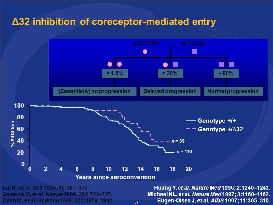 37 Δ32 inhibition of coreceptor-mediated entry Δ32 CCR5 WT CCR5 < 20%~ 80%< 1.5% Delayed progressionNormal progression (Essentially) no progression Huang Y, et al.