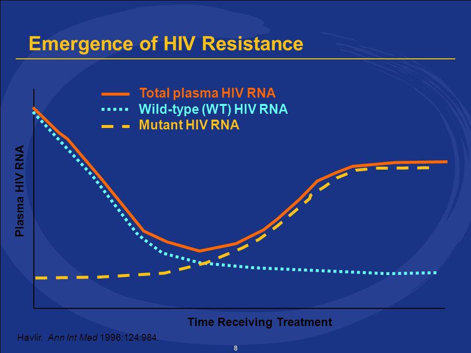 8 Total plasma HIV RNA Wild-type (WT) HIV RNA Mutant HIV RNA Havlir.