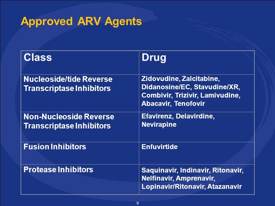 9 Approved ARV Agents ClassDrug Nucleoside/tide Reverse Transcriptase Inhibitors Zidovudine, Zalcitabine, Didanosine/EC, Stavudine/XR, Combivir, Trizivir, Lamivudine, Abacavir, Tenofovir Non-Nucleoside Reverse Transcriptase Inhibitors Efavirenz, Delavirdine, Nevirapine Enfuvirtide Fusion Inhibitors Protease Inhibitors Saquinavir, Indinavir, Ritonavir, Nelfinavir, Amprenavir, Lopinavir/Ritonavir, Atazanavir