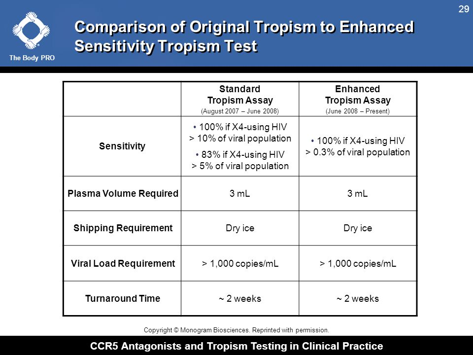 The Body PRO CCR5 Antagonists and Tropism Testing in Clinical Practice 29 Comparison of Original Tropism to Enhanced Sensitivity Tropism Test Standard