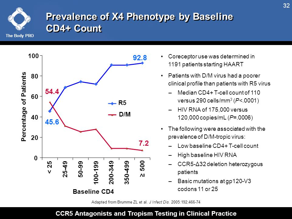 The Body PRO CCR5 Antagonists and Tropism Testing in Clinical Practice 32 Prevalence of X4 Phenotype by Baseline CD4+ Count Adapted from Brumme ZL et