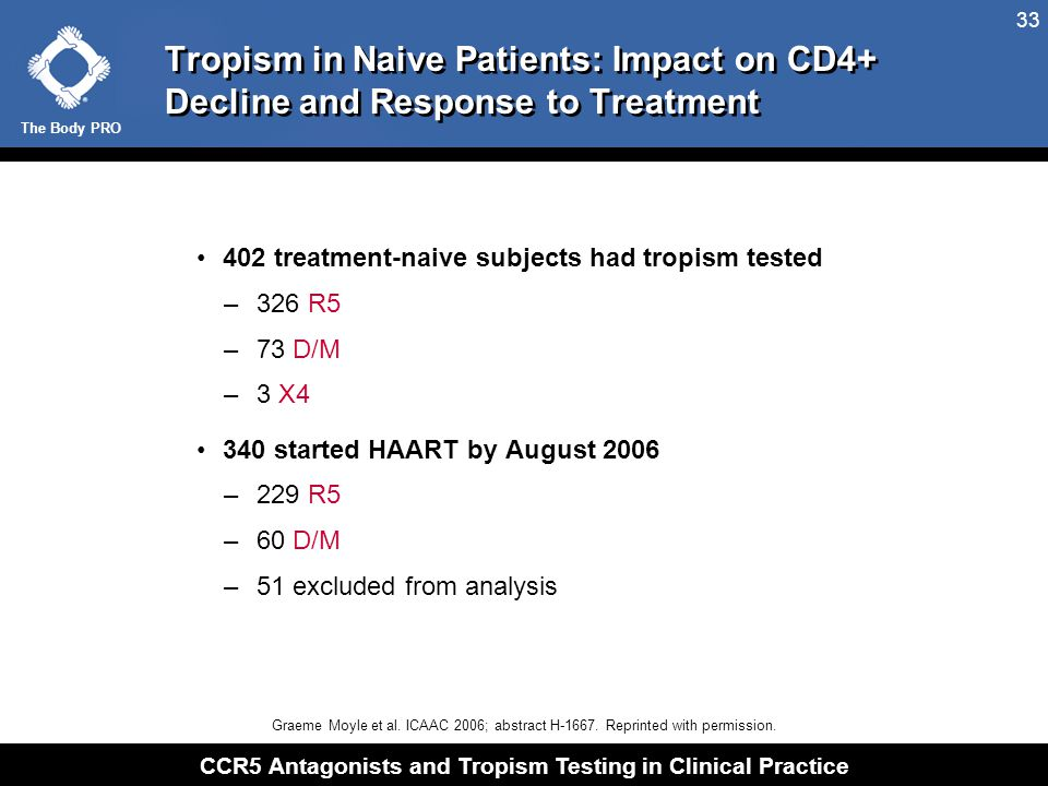 The Body PRO CCR5 Antagonists and Tropism Testing in Clinical Practice 33 Tropism in Naive Patients: Impact on CD4+ Decline and Response to Treatment