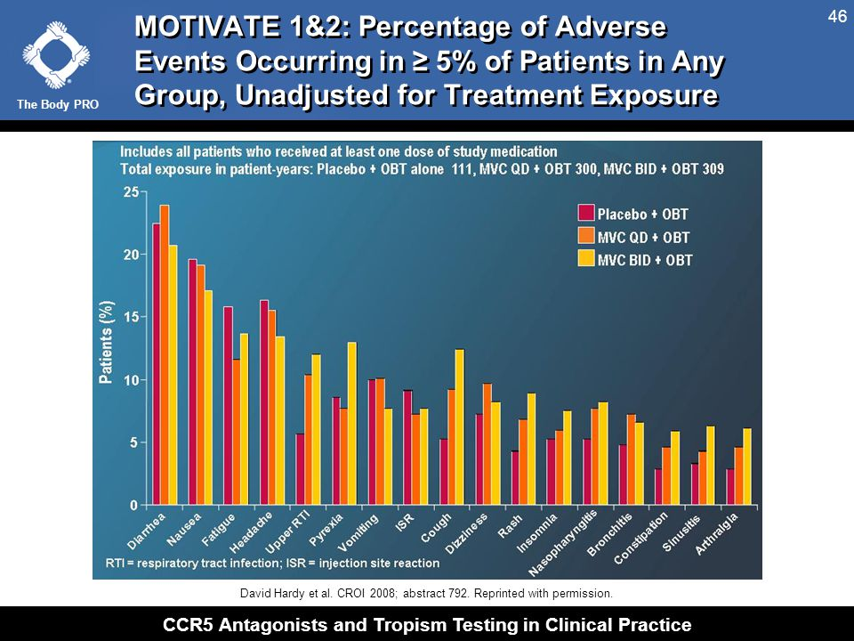 The Body PRO CCR5 Antagonists and Tropism Testing in Clinical Practice 46 MOTIVATE 1&2: Percentage of Adverse Events Occurring in ≥ 5% of Patients in