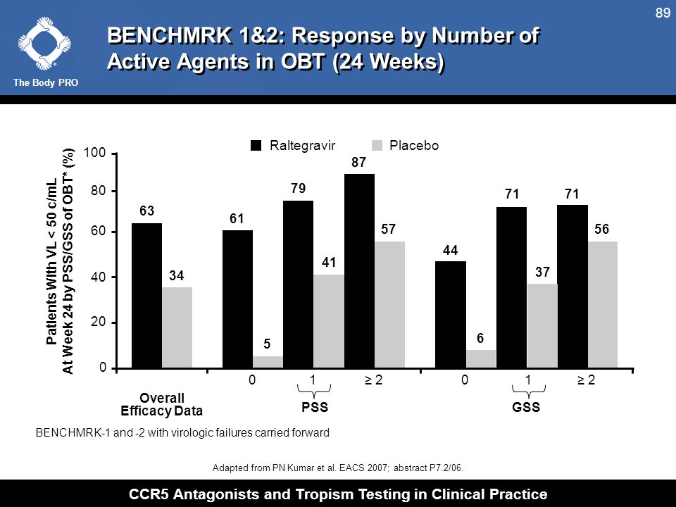 The Body PRO CCR5 Antagonists and Tropism Testing in Clinical Practice 89 BENCHMRK-1 and -2 with virologic failures carried forward 5 PSSGSS 63 34 61