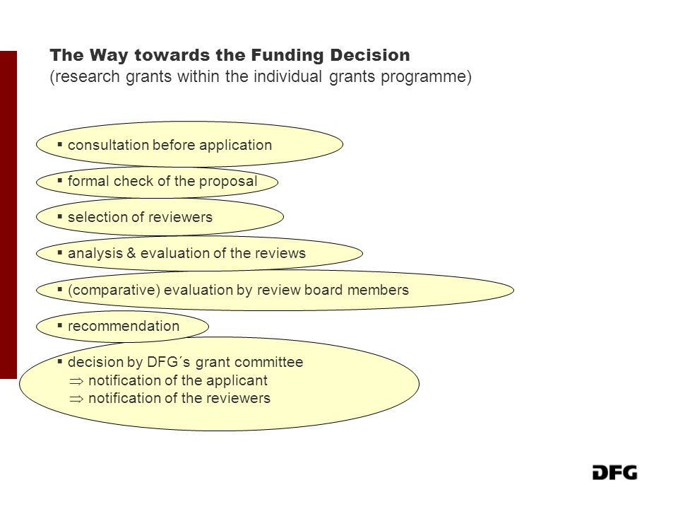 The Way towards the Funding Decision (research grants within the individual grants programme)  consultation before application  formal check of the