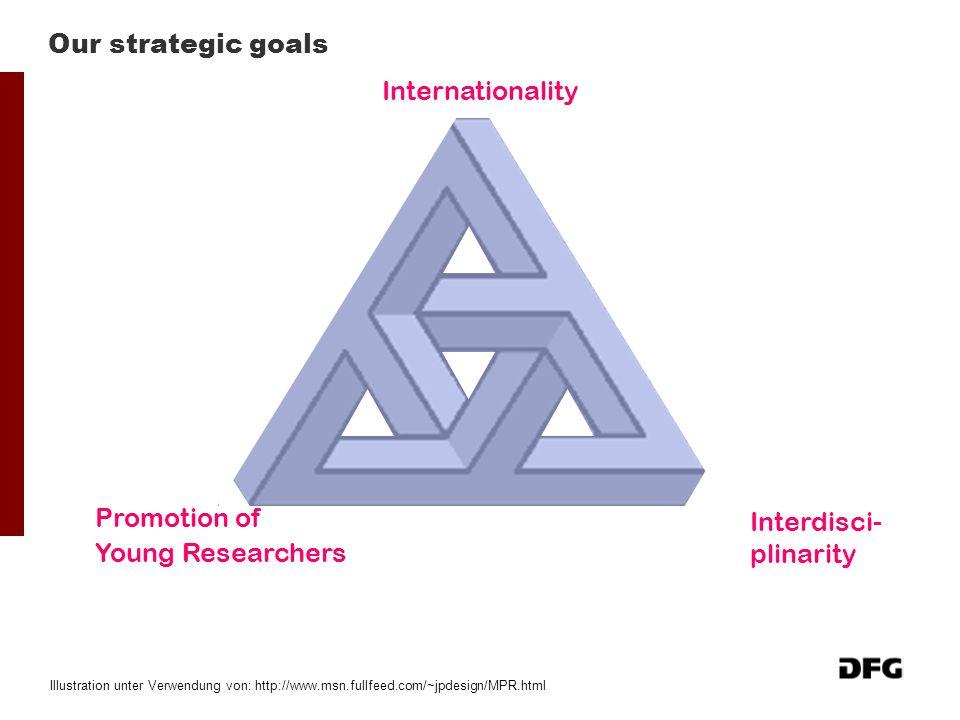 Our strategic goals Internationality Interdisci- plinarity Promotion of Young Researchers Illustration unter Verwendung von: http://www.msn.fullfeed.c